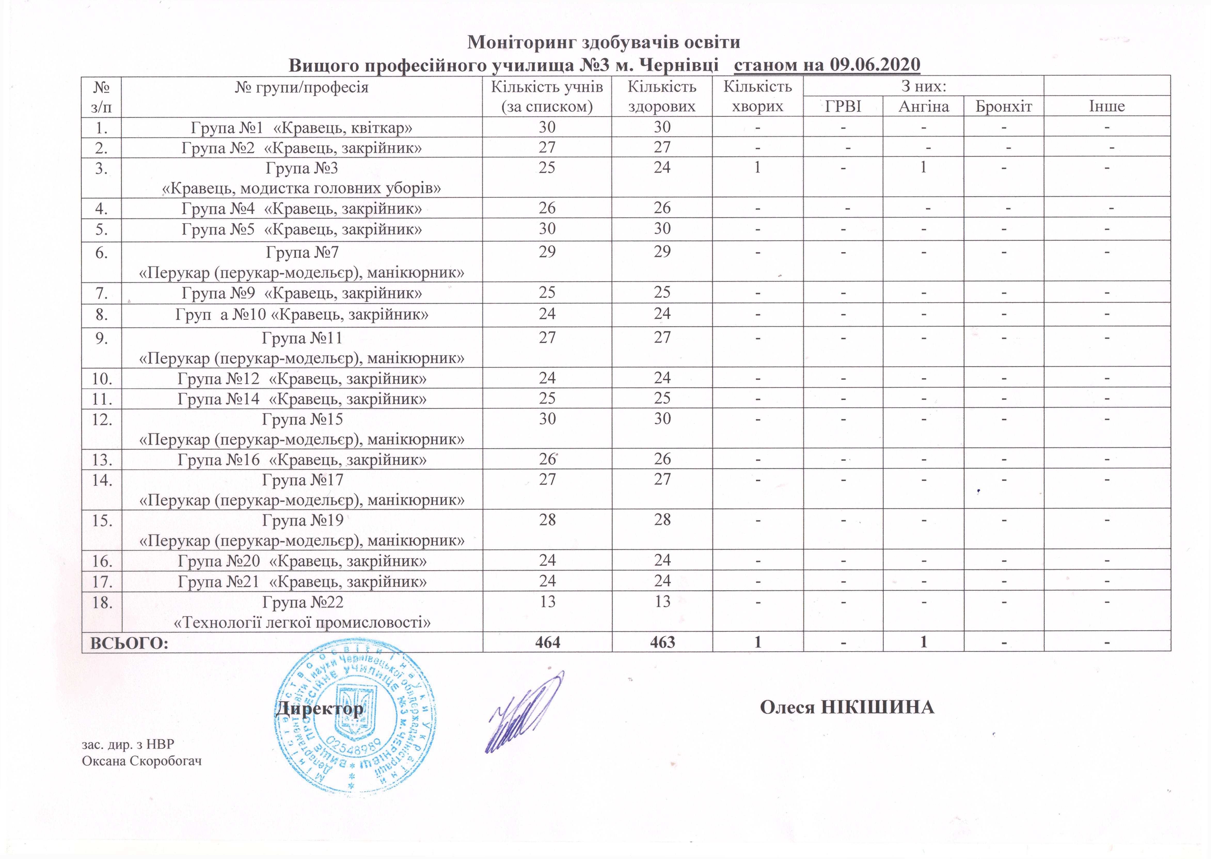 monitoryng-vidviduvannya-stanom-na-09-06-2020-docx