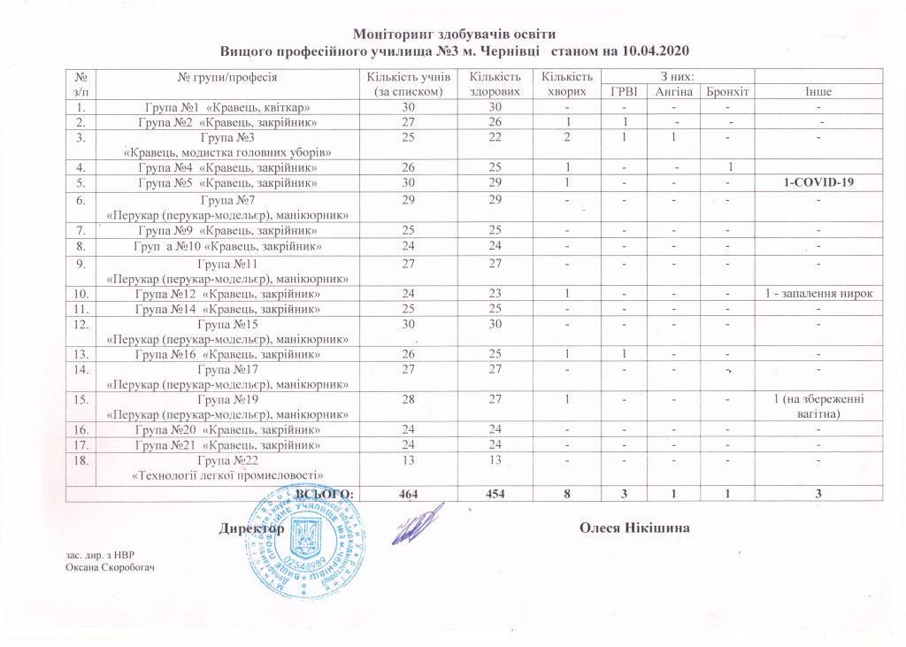 monitoryng-vidviduvannya-stanom-na-10-04-2020