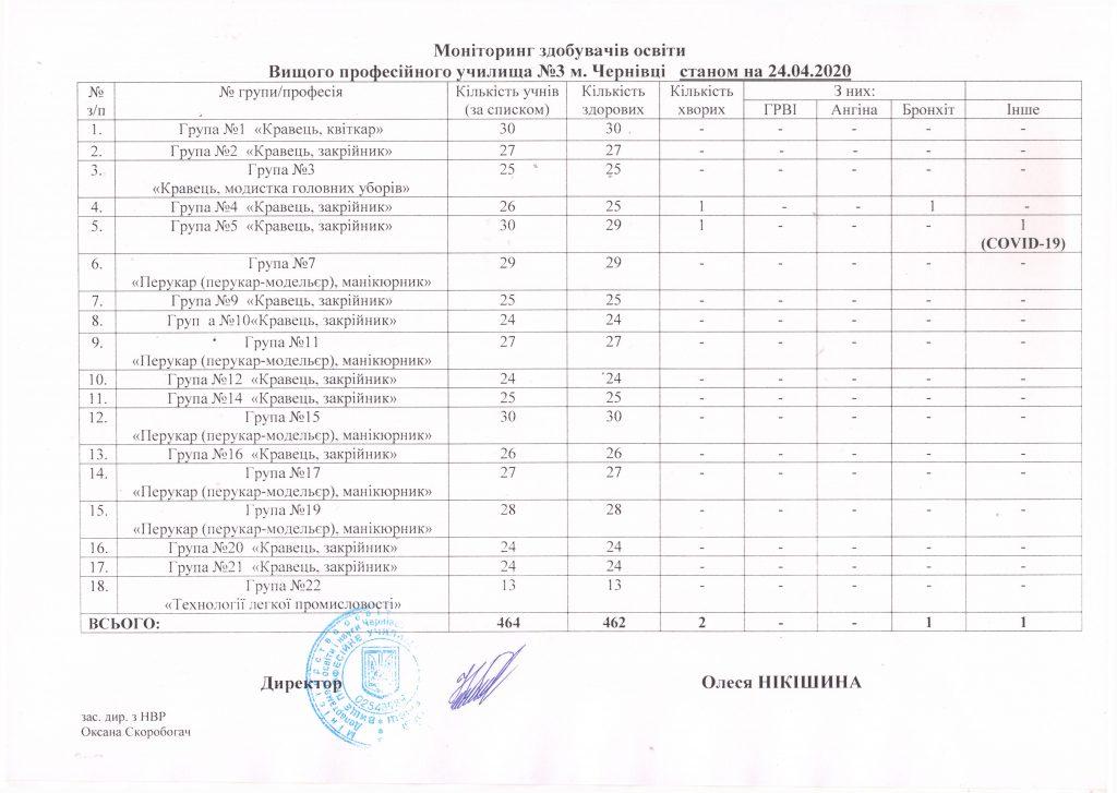 monitoryng-vidviduvannya-stanom-na-24-04-2020