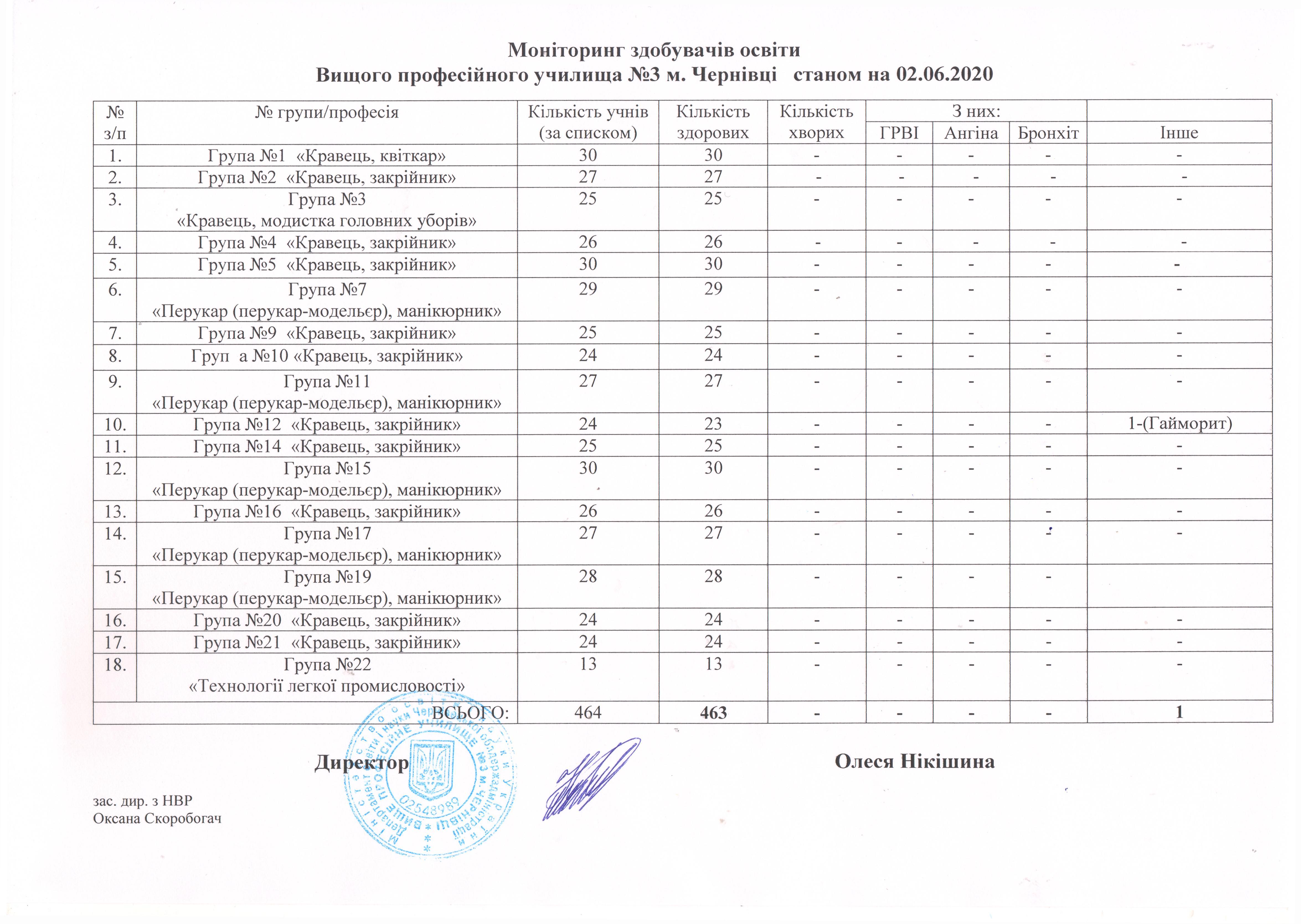 monitoryng-zdobuvachiv-osvity-stanom-na-02-06-2020
