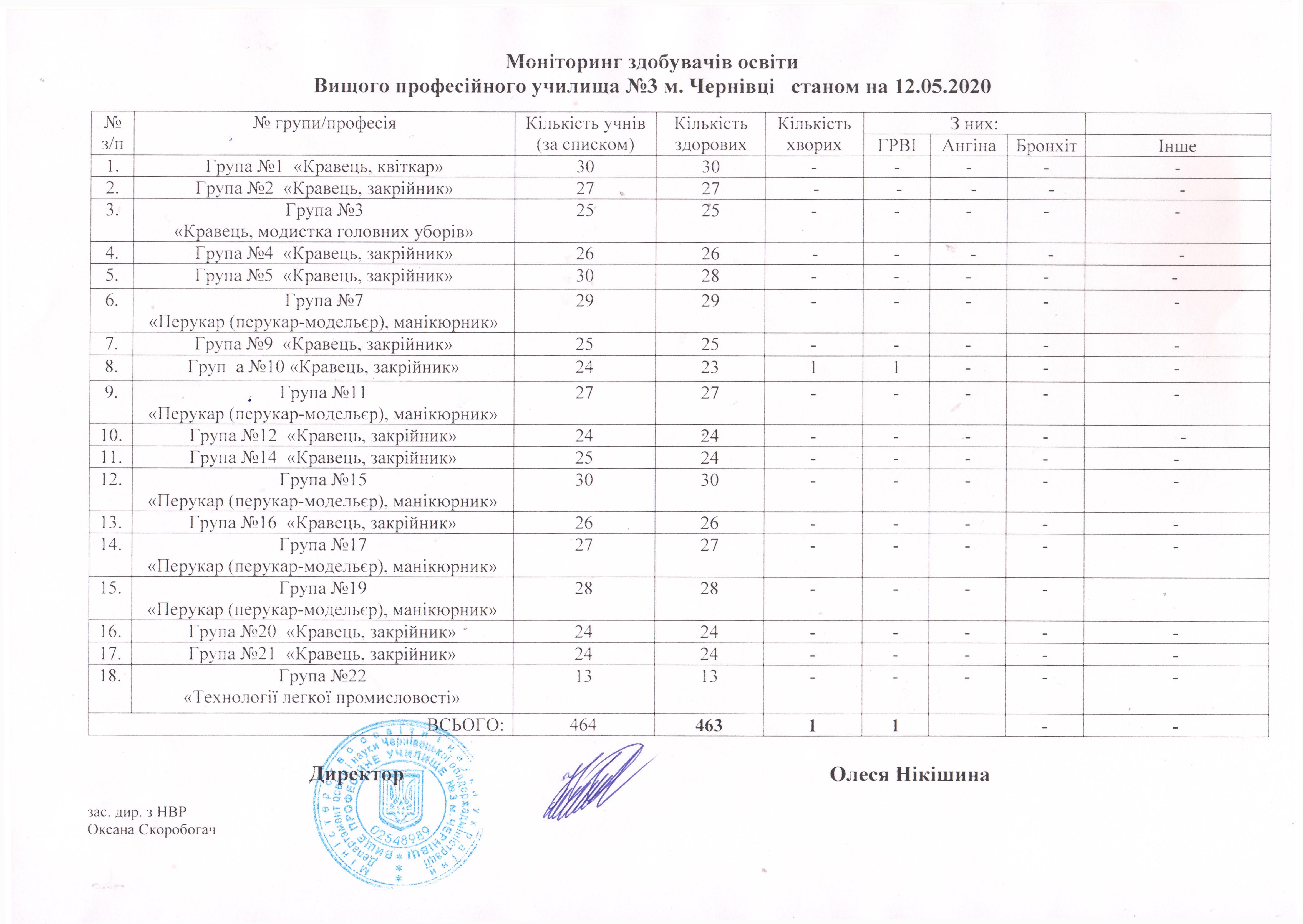 monitoryng-zdobuvachiv-osvity-stanom-na-12-05-2020