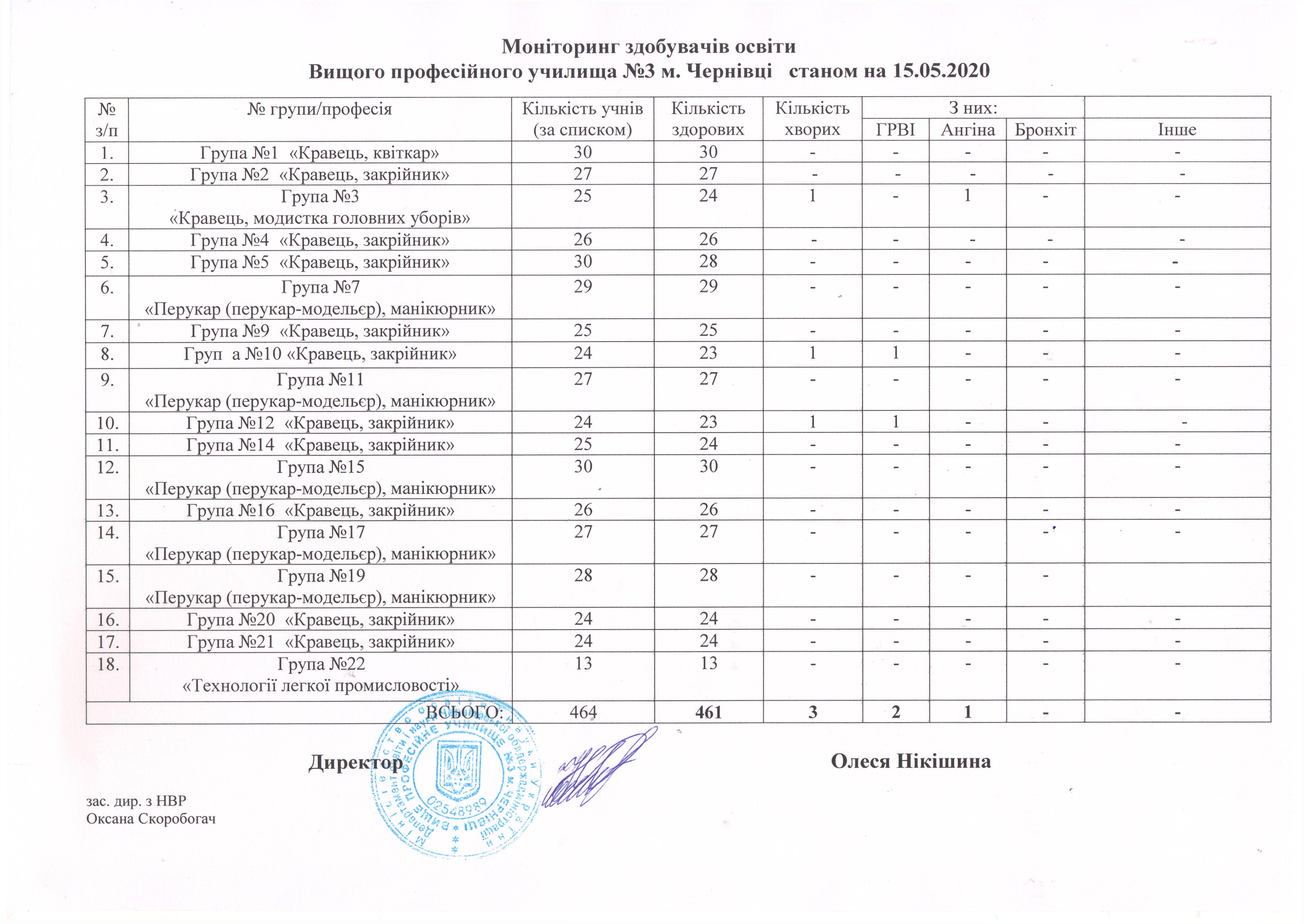 monitoryng-zdobuvachiv-osvity-stanom-na-15-05-2020