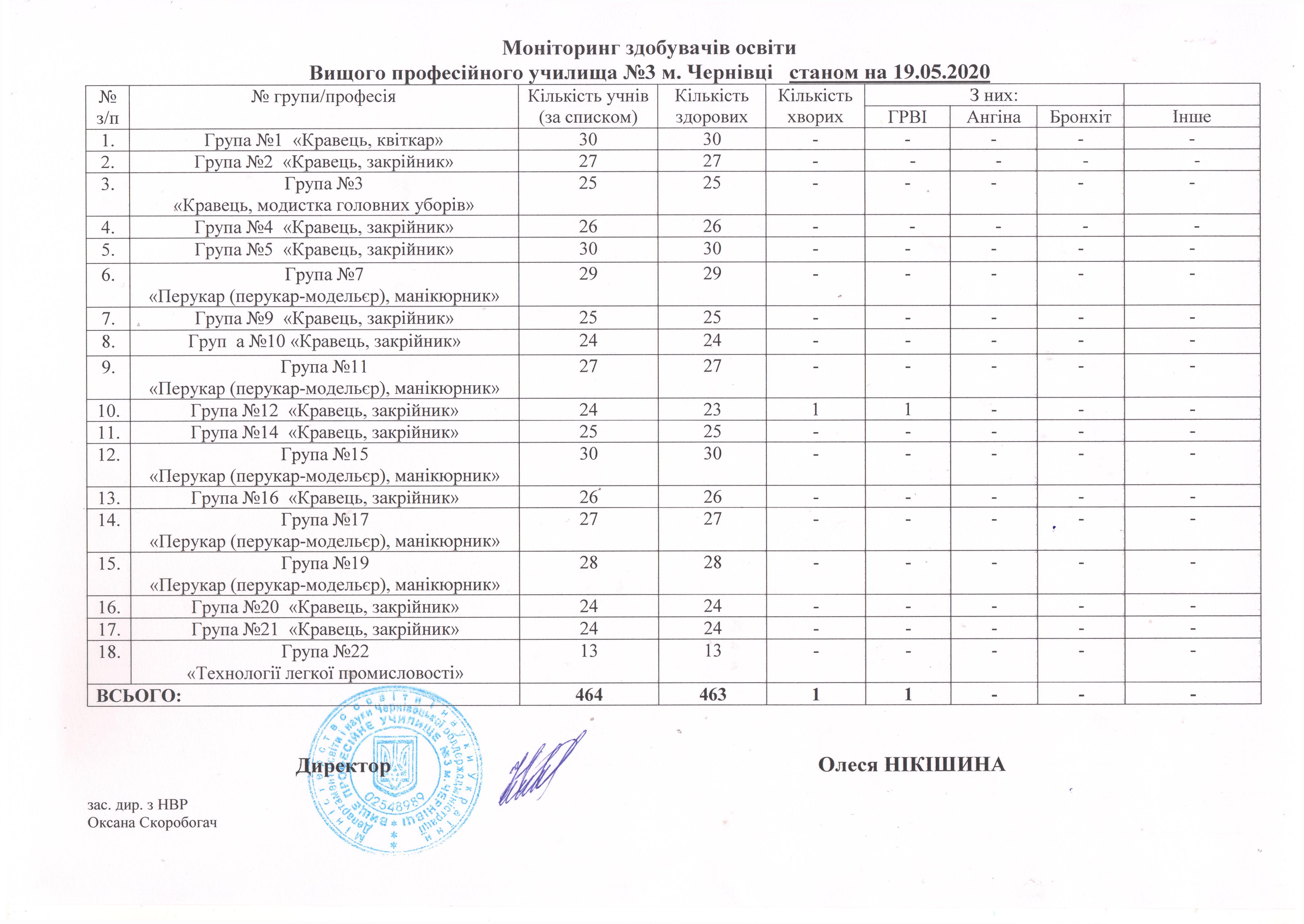 monitoryng-zdobuvachiv-osvity-stanom-na-19-05-2020