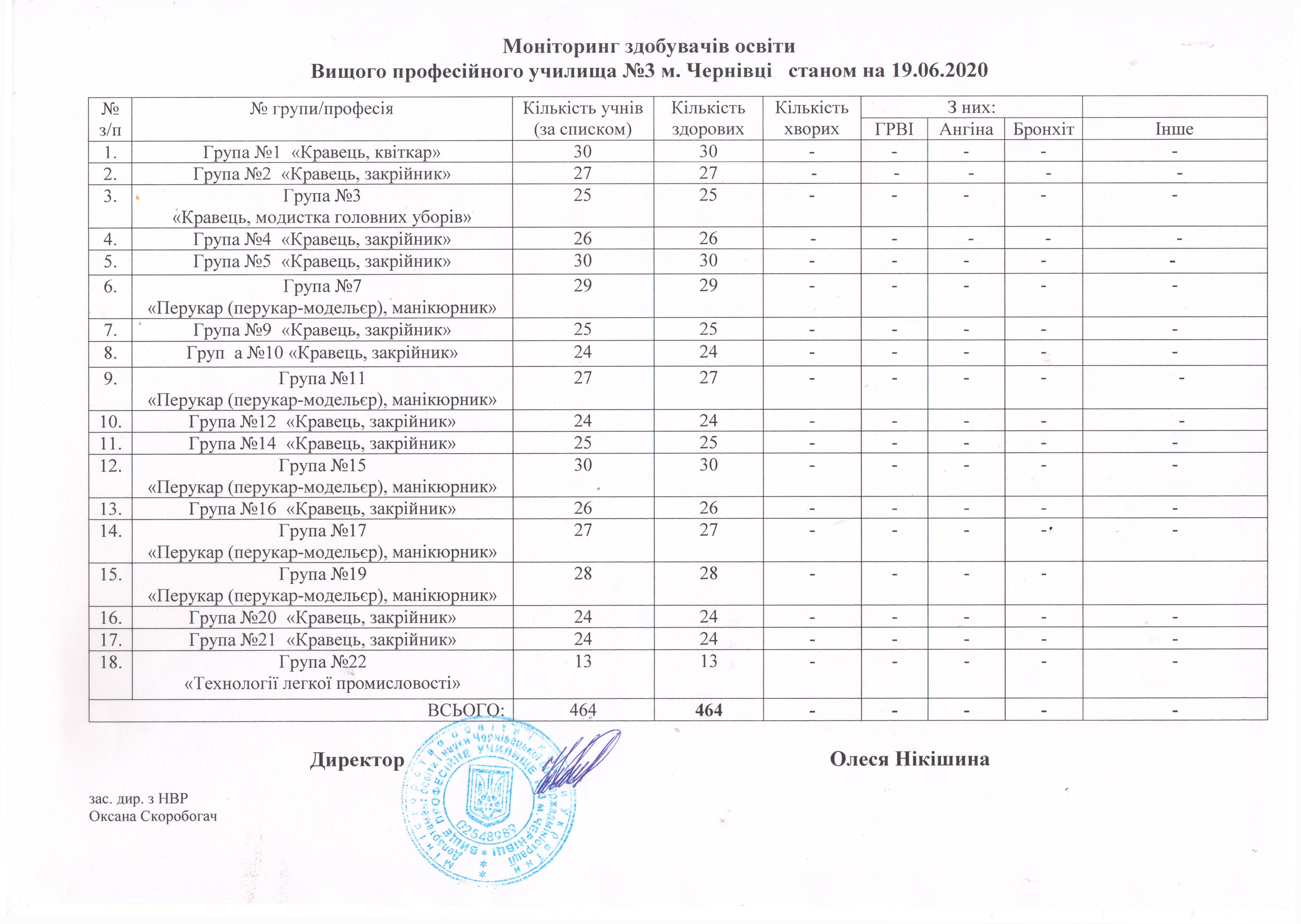 monitoryng-zdobuvachiv-osvity-stanom-na-19-06-2020