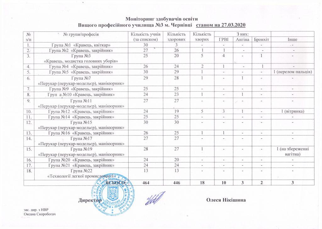 monitoryng-stanom-na-27-03-2020
