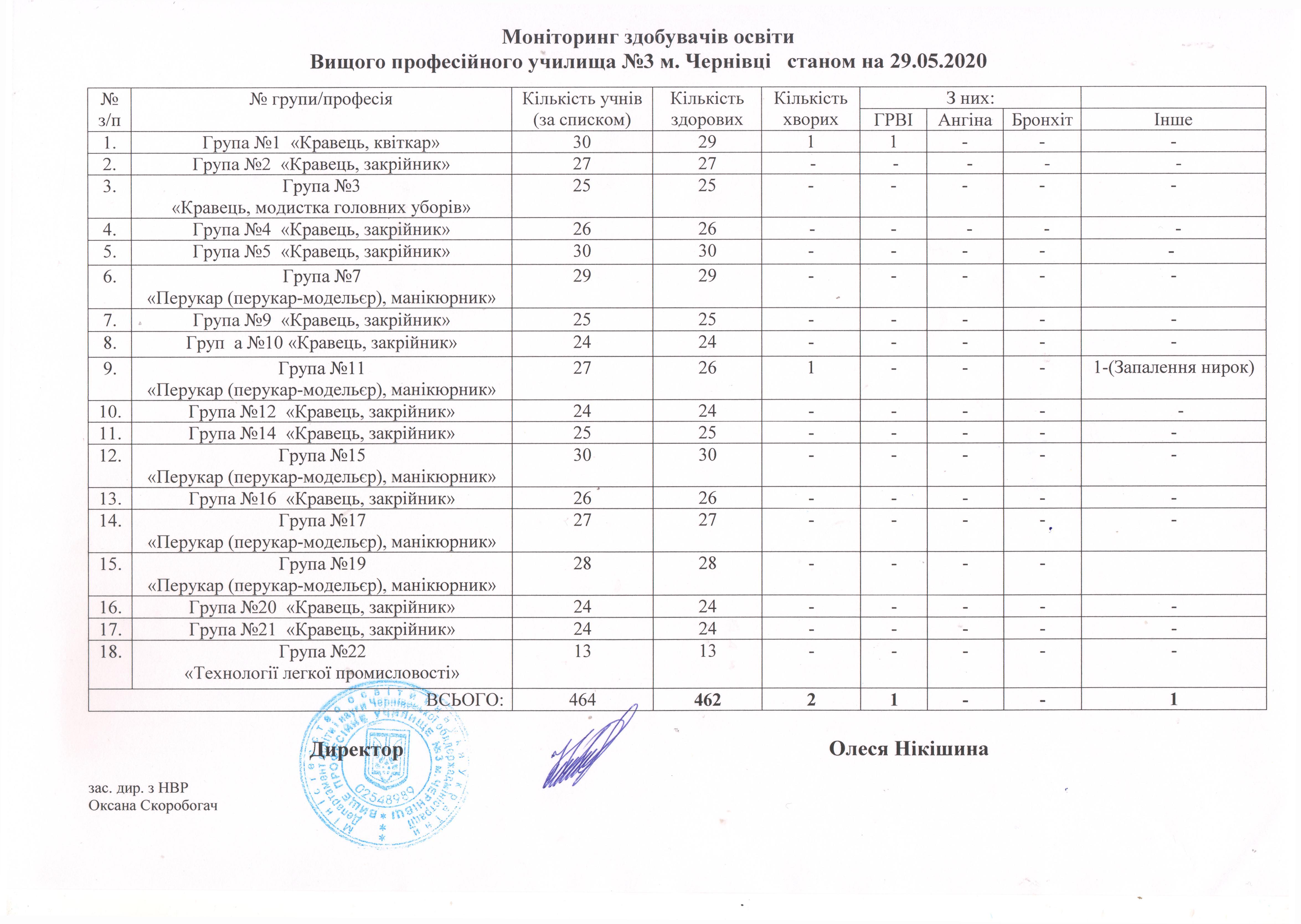 monitoryng-vidviduvannya-29-05-2020-r-doc