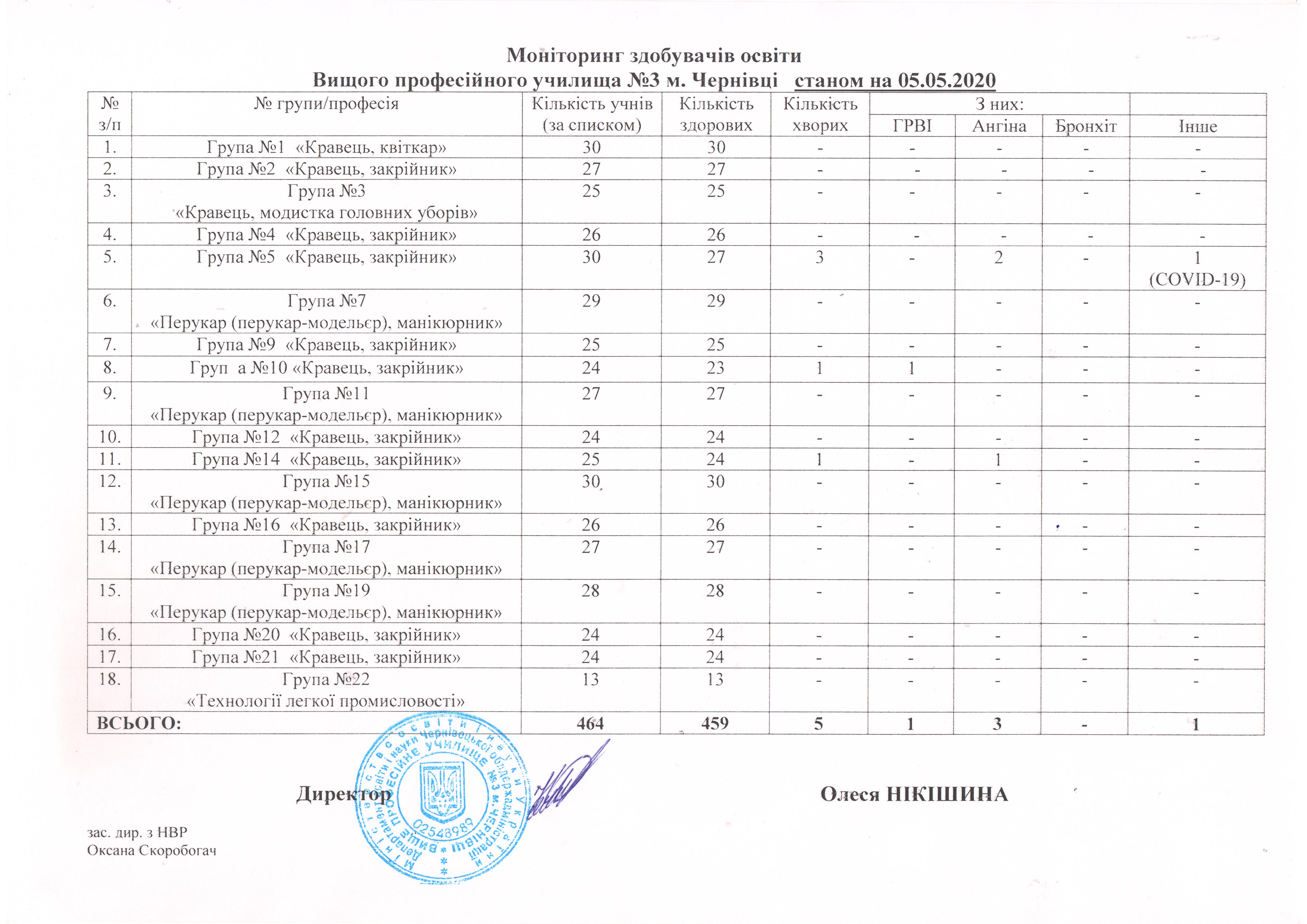 monitoryng-zdobuvachiv-osvity-stanom-na-05-05-2020
